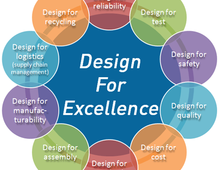 Design for Excellence