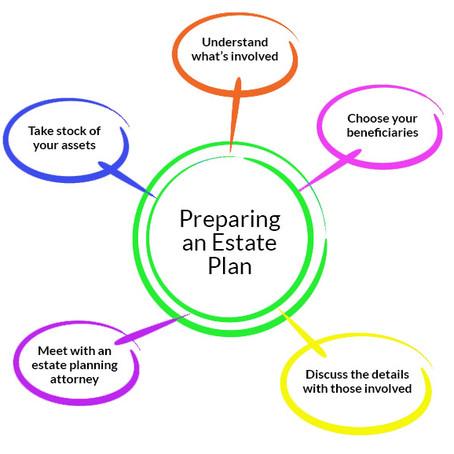 5 Steps for Preparing an Estate Plan
