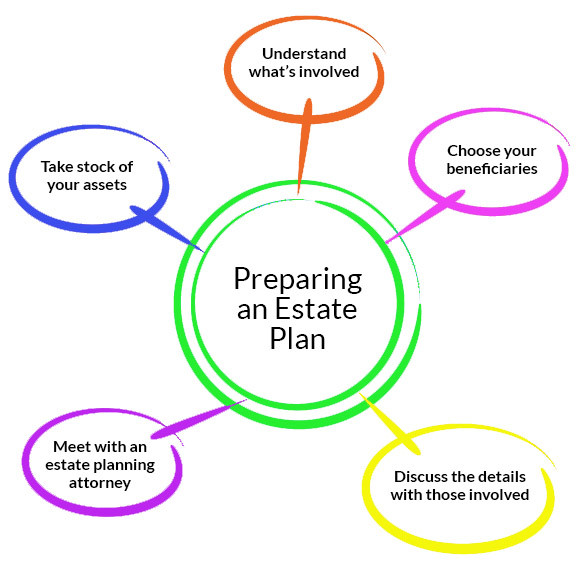 Preparing an Estate Plan
