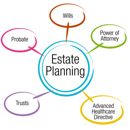 Do You Have an Estate Plan?