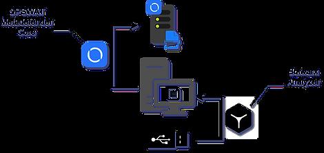 Portable Device Sanitization using Bulwarx Analyzer and OPSWAT MetaDefender
