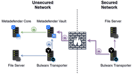 Cross Domain File Transfer