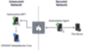 Integrate OPSWAT MetaDefender with GoAnywhere MFT