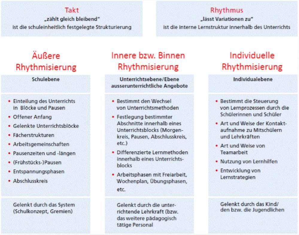 Rhythmisierungsmodell Kamski 2015