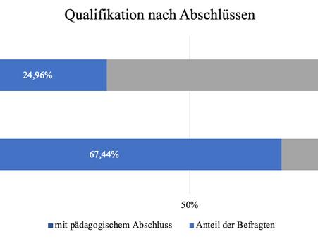Studie zur Qualifikation von außerschulischem Personal an Schulen mit Ganztagsangeboten in Sachsen