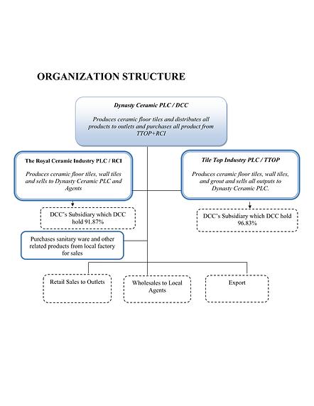 Organiz ENG.png