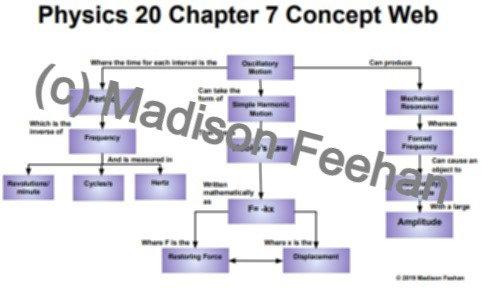 Physics 20 Chapter 7 Chart