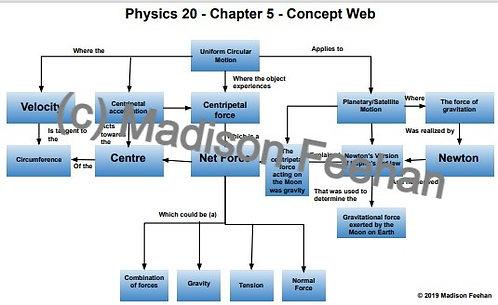 Physics 20 Chapter 5 Chart