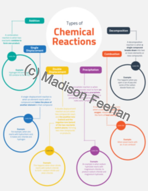 Chemistry 20/30 Chemical Reactions Infographic