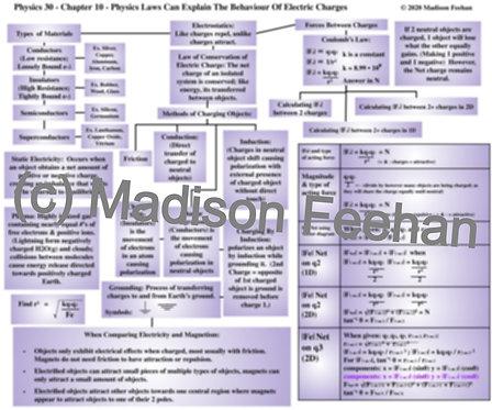 Physics 30 Chapter 10 Chart