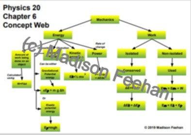 Physics 20 Chapter 6 Chart