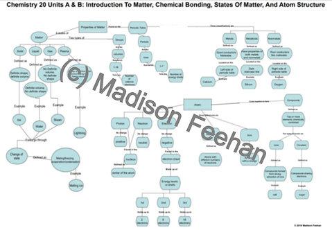 Chemistry 20 Units A and B Chart