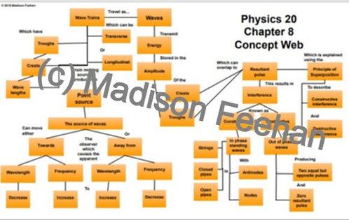 Physics 20 Chapter 8 Chart