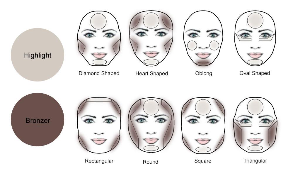 Makeup Contouring 101 #facechart #faceshapes #highlight #bronzer #contour