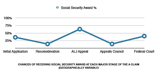 Chances of Being Awarded Social Security Award at Each Stage of Claim
