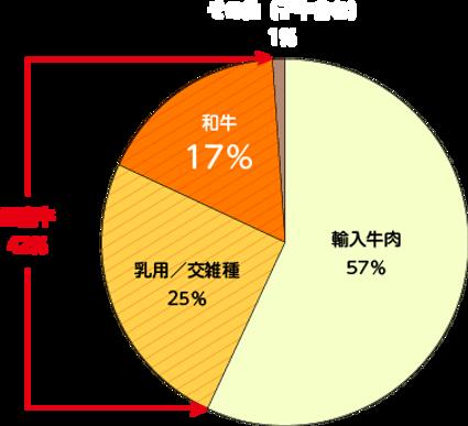 和牛グラフ.png
