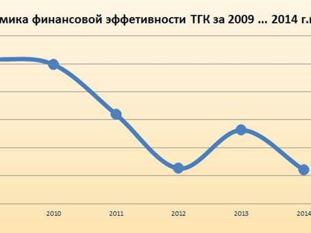 Проблемы Квадры - как зеркало неработоспособности российского энергорынка