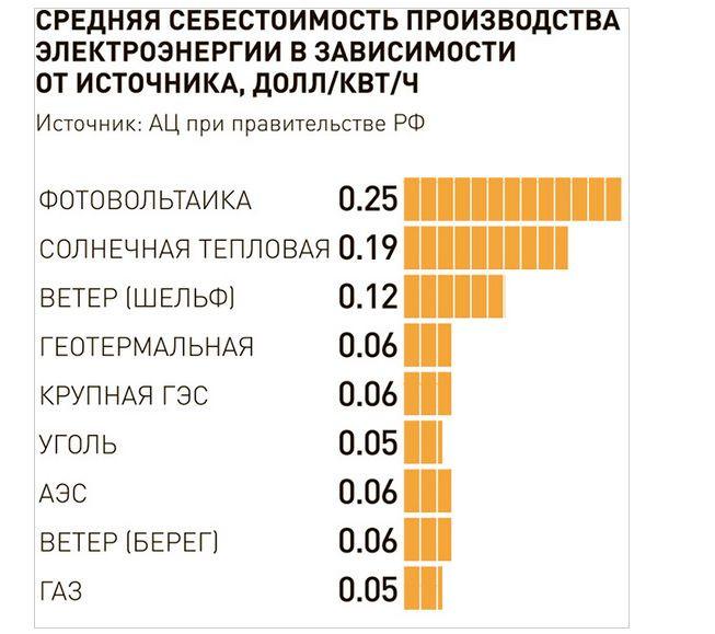 Средняя себестоимость_result.jpg