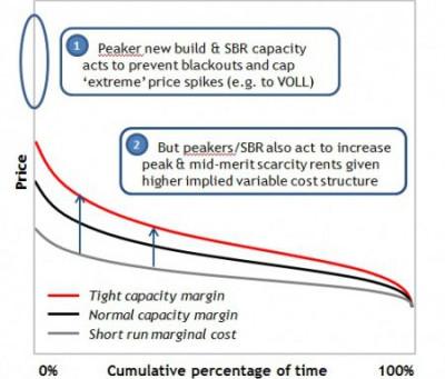 Рынок мощности или рынок резервов? Технологии меняют глобальную  модель электроэнергетического рынка