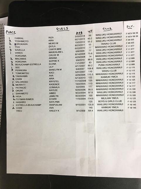 Maui Judo Renmei tounament results -Girl