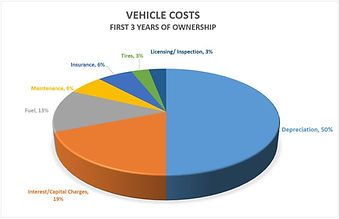Pie Chart of Vehicle Costs