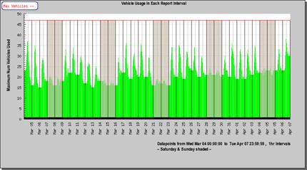 vehicle Utilization reports