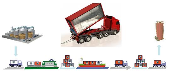 silo_to_silo_concept_liner_transportation_cheap_dry_bulk_sugar_grains