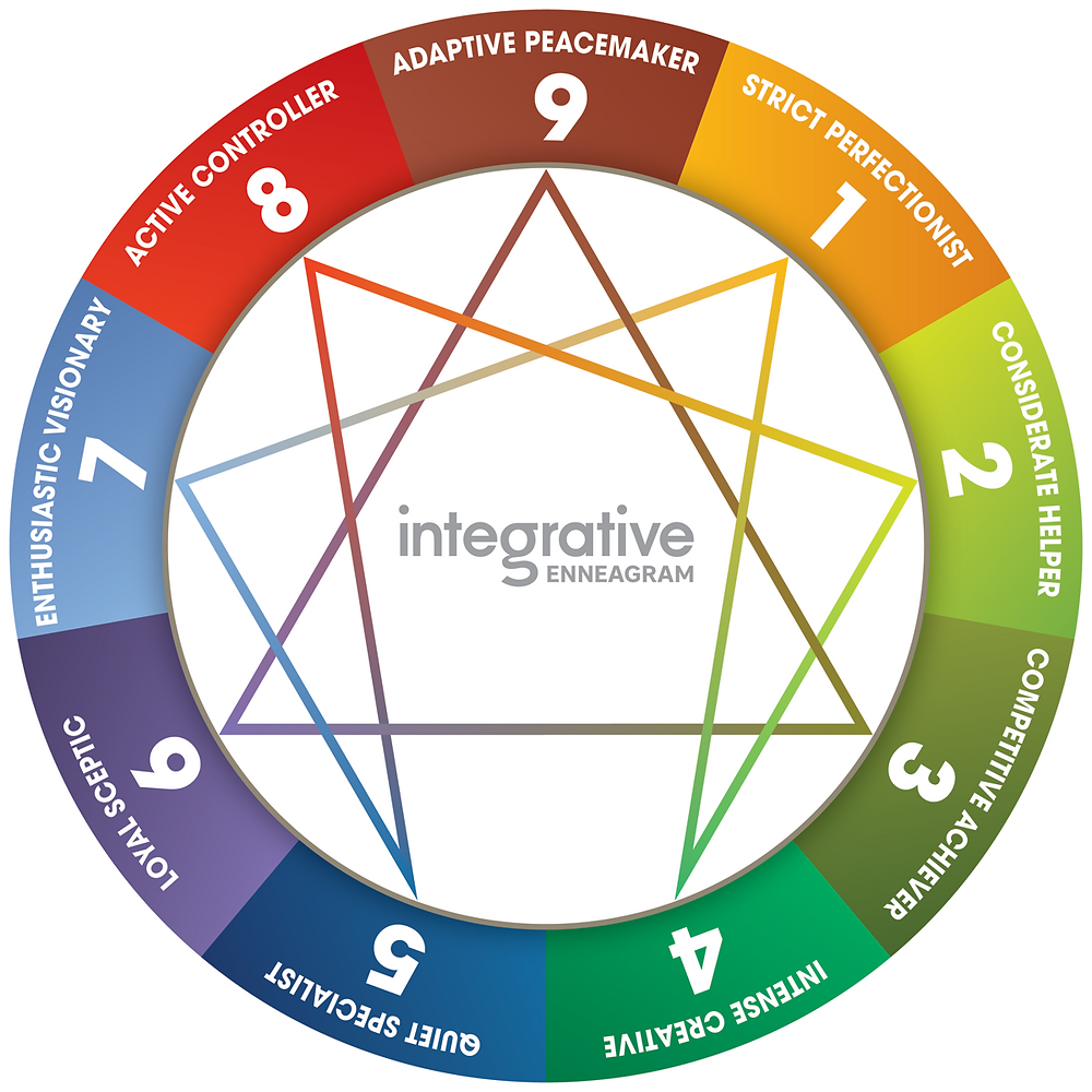 Graphic of the Enneagram. Nine types arranged in a circle with connecting lines.