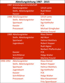 Abteilungsleitung1987-2015-1