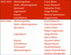 Abteilungsleitung1987-2015-4