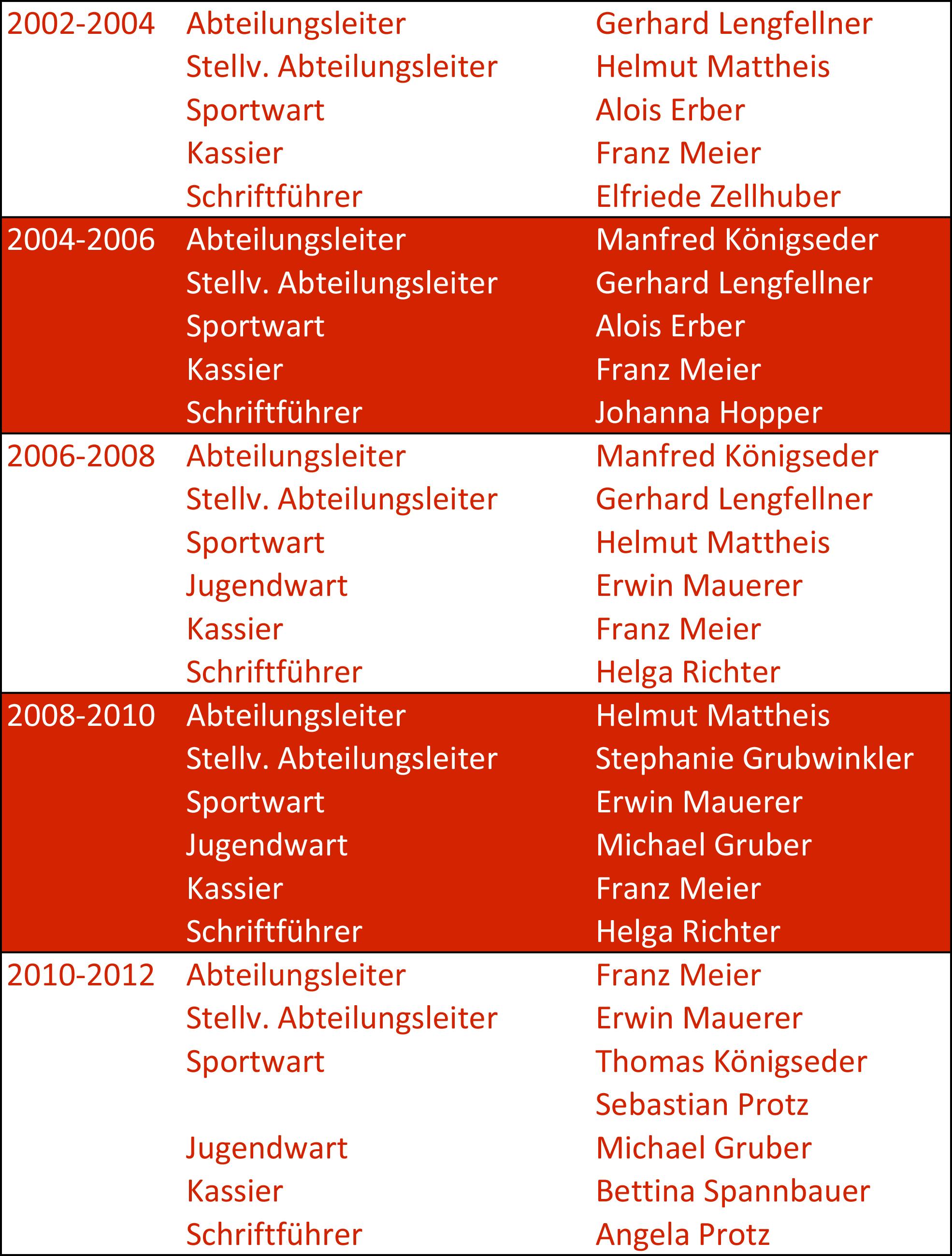Abteilungsleitung1987-2015-3