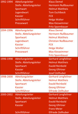 Abteilungsleitung1987-2015-2