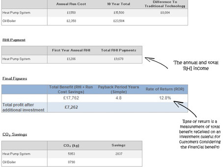 12.8% ROR from a Very 'Average' Air Source Heat Pump Installation Evaluation