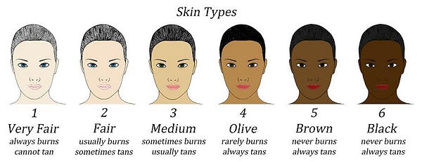 Fitzpatrick skin classification with tex