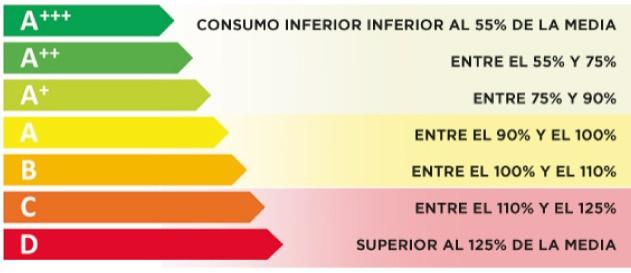 Los electrodomésticos calificados con A+++ te permiten ahorrar energía y ser más sostenible con el medio ambiente