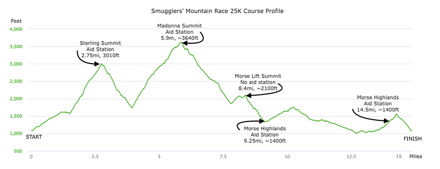 Smugglers 25k Course Profile.png