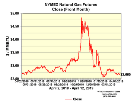 Top 3 Natural Gas Buying Mistakes