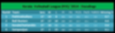KVL Standings