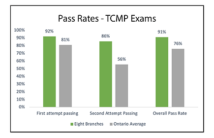 tcmp exams72.png