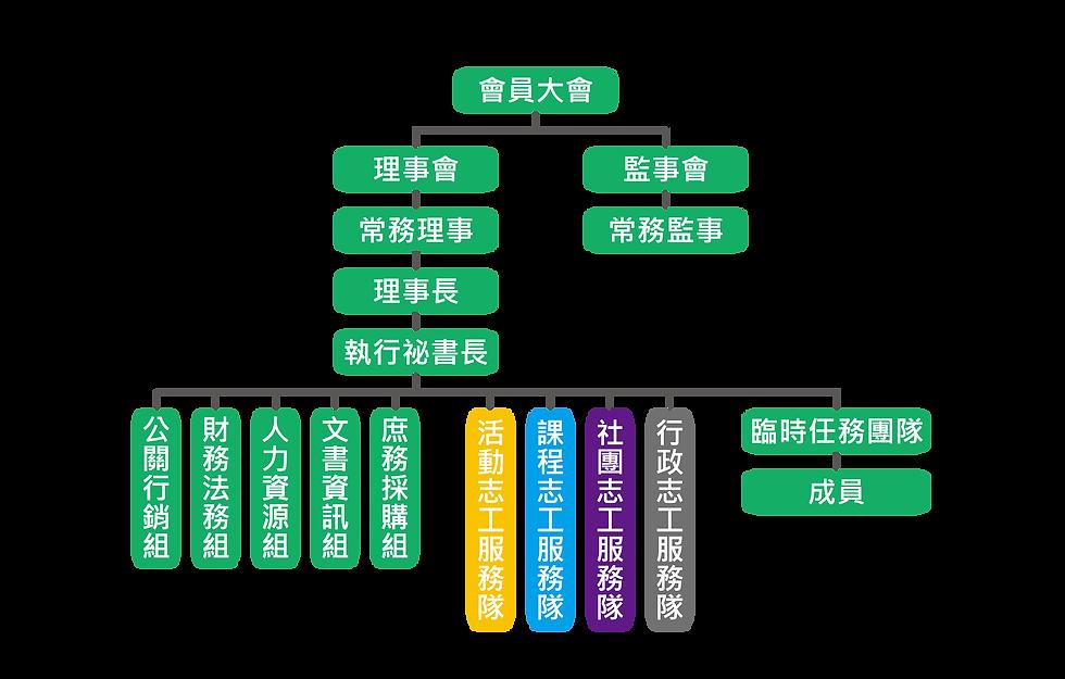 康聯組織架構圖_20190729-01.png