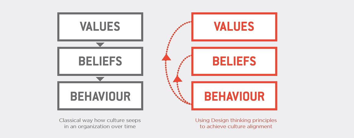 values beliefs behaviour.jpg