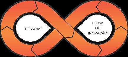icone-metodologia-pessoas-flow-de-inovacao-innoway-modo8.png