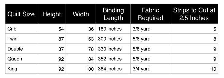 Quilt Binding Fabric Requirements