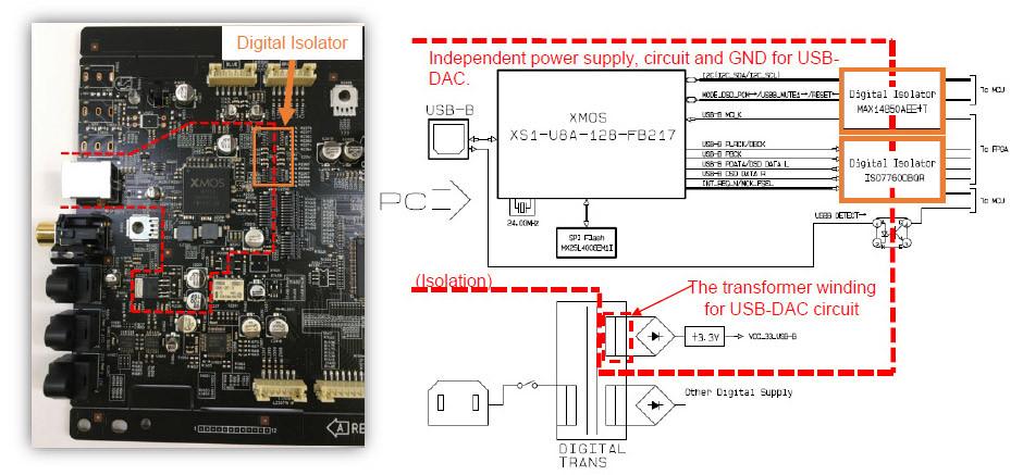 Denon PMA-A110 izolowany DAC