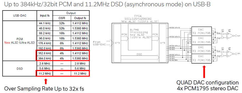 Denon PMA-A110 upscaling