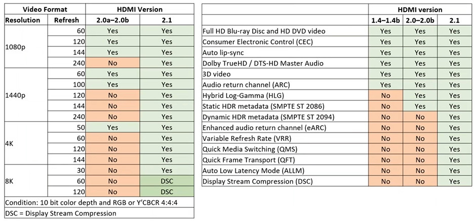 HDMI 2.0 vs. HDMI 2.1