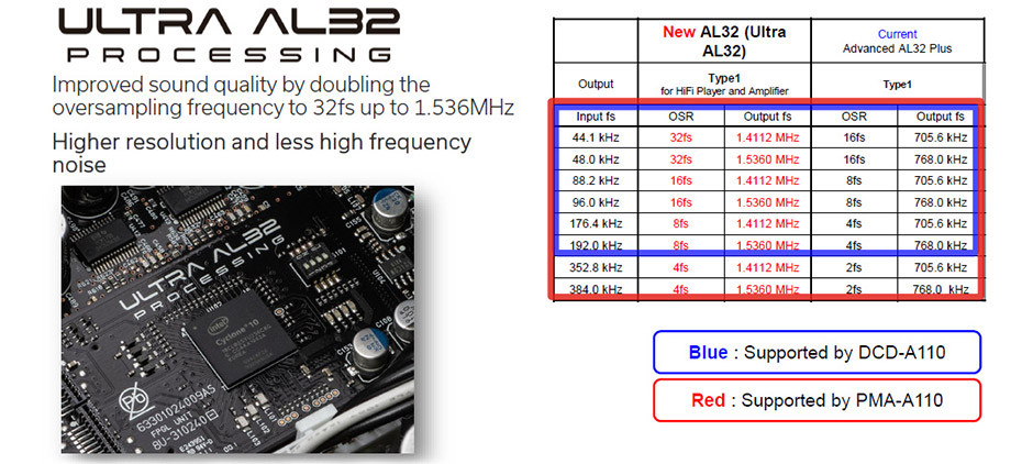Denon DCD-A110 Ultra AL32 Processing