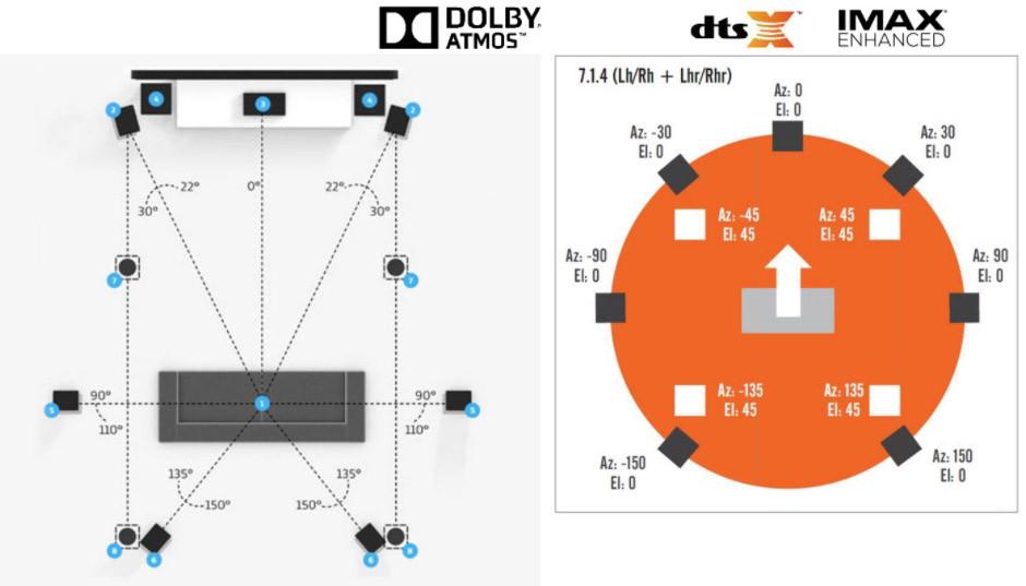 Dolby Atmos vs DTS:X