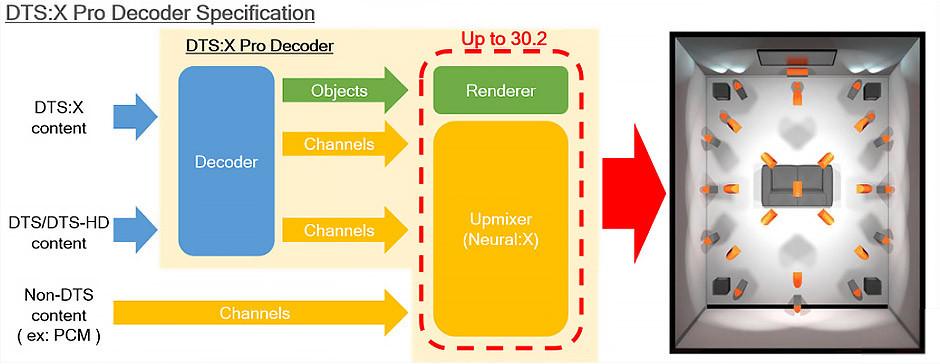 Specyfikacja dekodera DTS:X Pro