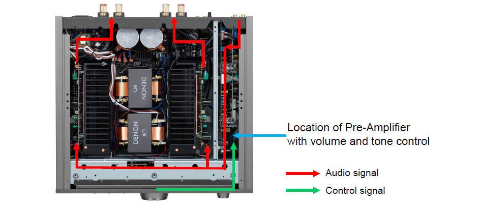 Denon PMA-A110 obieg sygnału